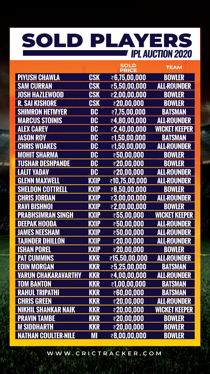 IPL AUCTION 2019 SOLD-PLAYERS