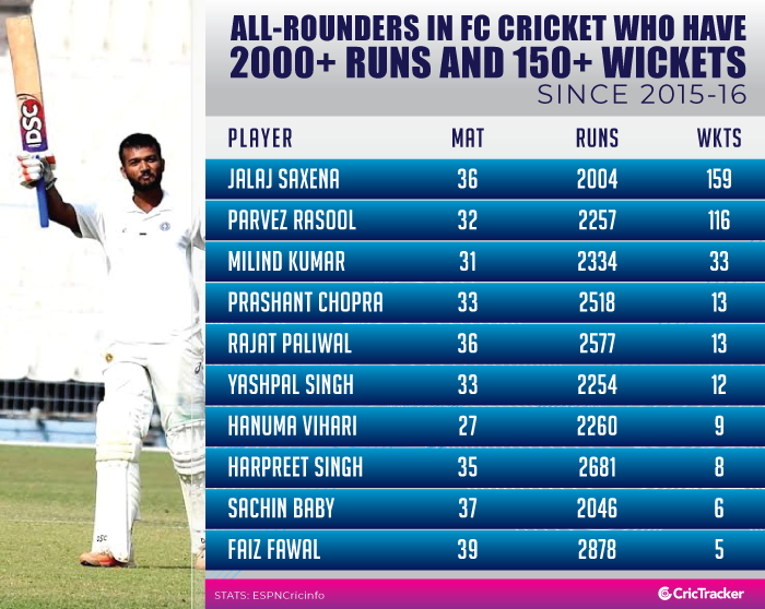 All-rounders-in-FC-Cricket-who-have-3000+-runs-and-150+-wickets-(since-august-2014)
