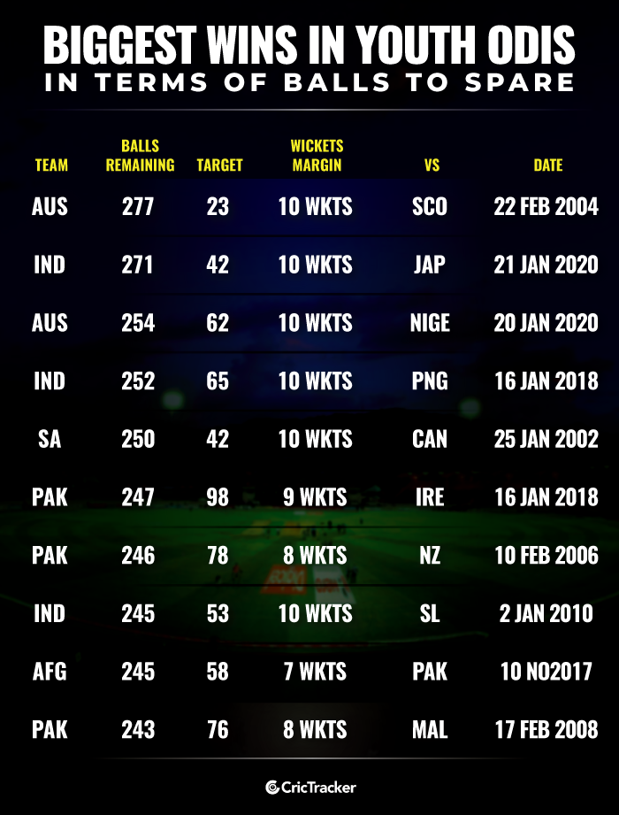 Biggest-wins-in-Youth-ODI-cricket-in-terms-of-balls-to-spare