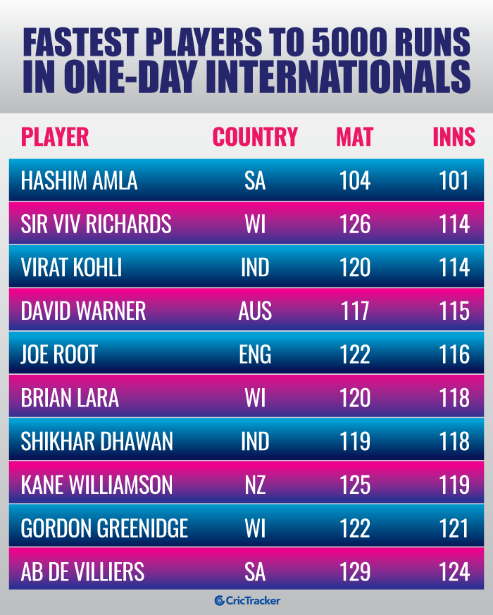 Fastest-players-to-5000-runs-in-One-Day-Internationals