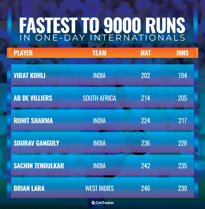 Fastest-players-to-9000-runs-in-One-Day-Internationals