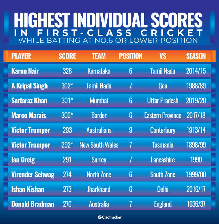 Highest-individual-scores-in-first-class-cricket-while-batting-at-a-No.6-or-lower-position