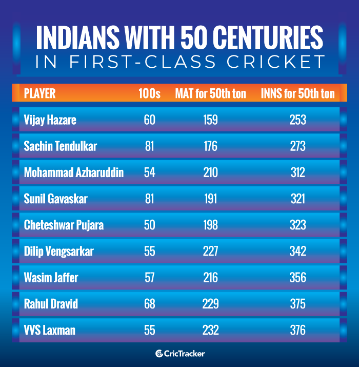 Indians-with-50-centuries-in-first-class-cricket