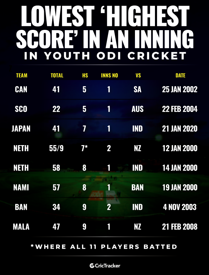 Lowest-'Highest-score'-in-an-inning-in-Youth-ODI-cricket