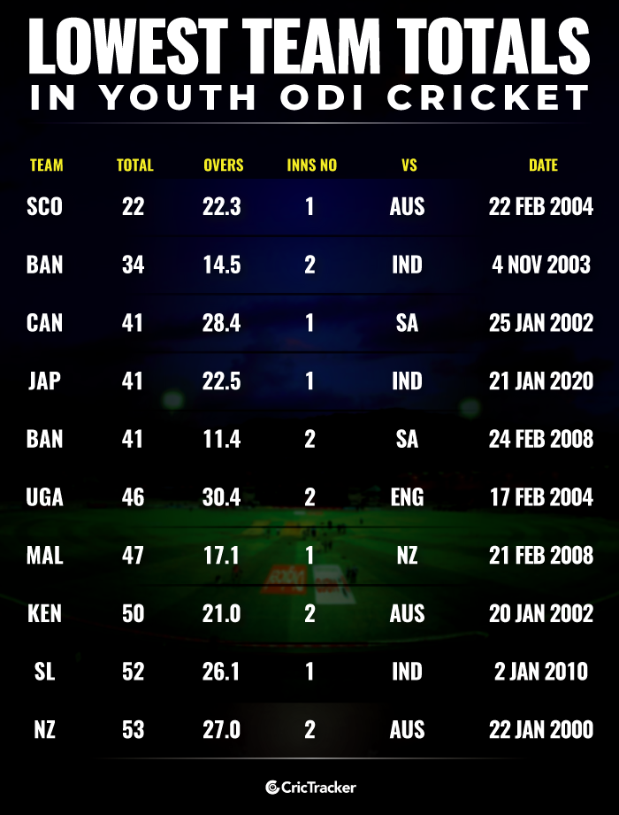 Lowest-team-totals-in-Youth-ODI-cricket