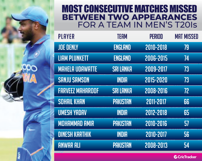 Most-consecutive-matches-missed-between-two-appearances-for-a-team-in-Men's-T20I-cricket