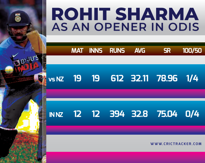 Performace-of-Rohit-Sharma-as-an-opener-in-ODIs