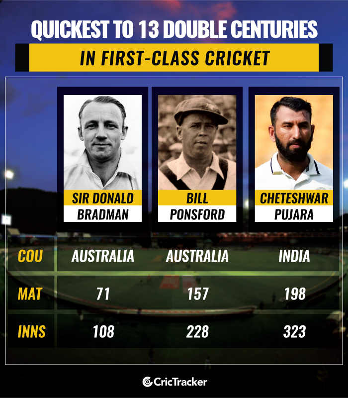 Quickest-to-13-double-centuries-in-first-class-cricket