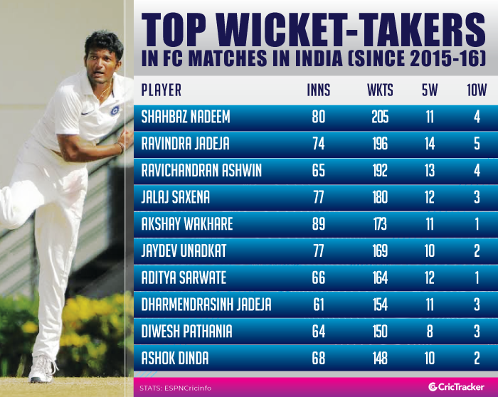 Top-wicket-takers-in-FC-matches-in-India-(Since-2015-16)