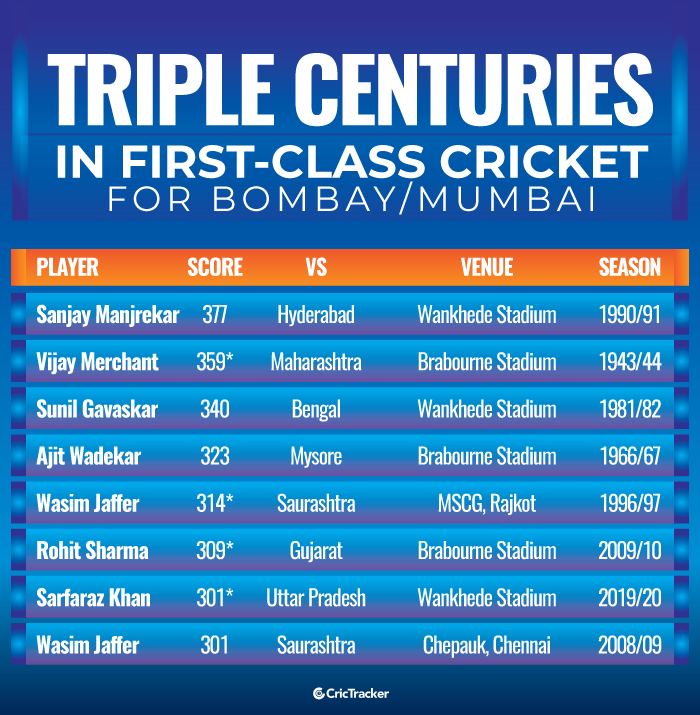 Triple-centuries-in-first-class-cricket-for-Mumbai