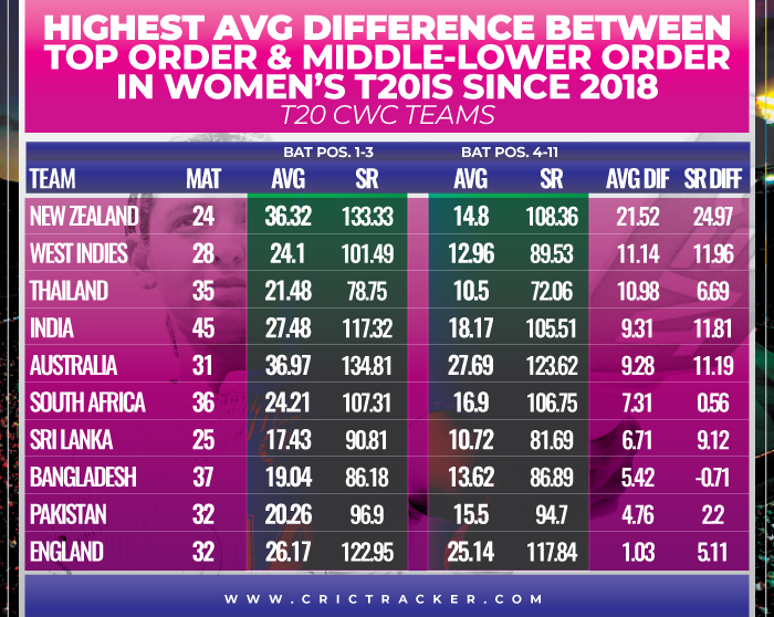 Highest-average-difference-between-Top-order-and-Middle-lower-order-in-Women's-T20Is-since-2018-T20-CWC-teams