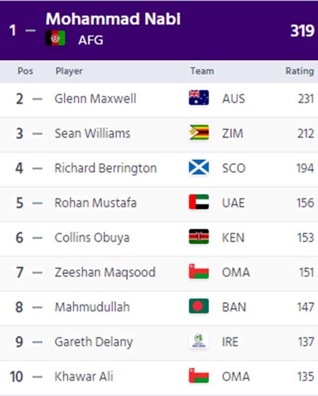 ICC top 10 T20I all-rounders