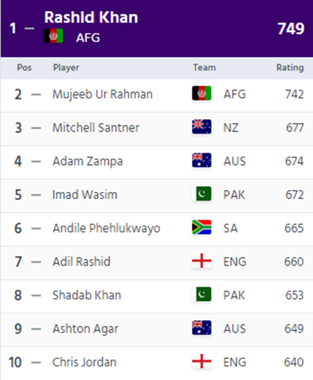 ICC top 10 T20I bowlers
