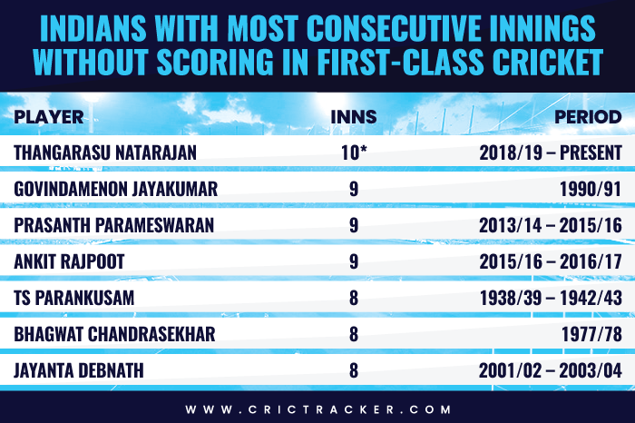 Indian with most consecutive innings without scoring in first class cricket