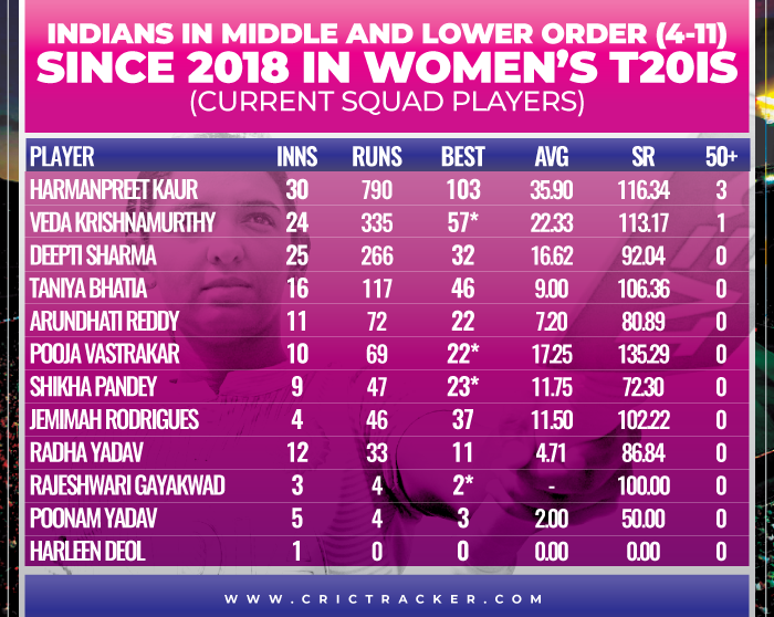 Indians-in-middle-and-lower-order-(4-11)-since-2018-in-Women's-T20Is-Current-Squad-players
