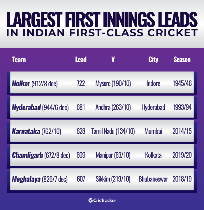 Largest-first-innings-leads-in-Indian-first-class-cricket