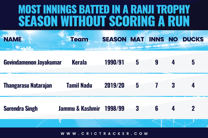 Most innings batted in a Ranji Trophy season without scoring a run