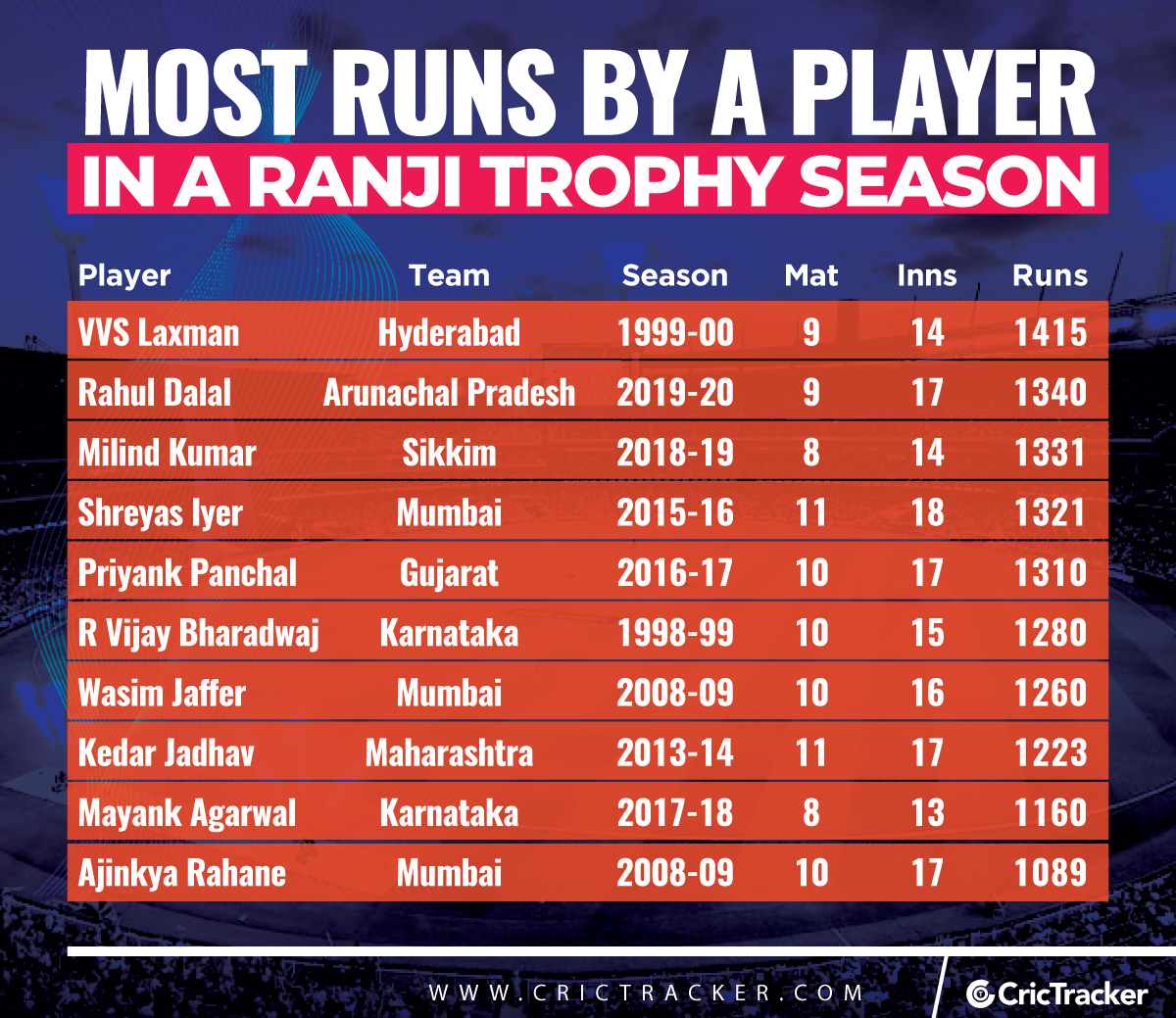 Most-runs-by-a-player-in-a-Ranji-Trophy-season