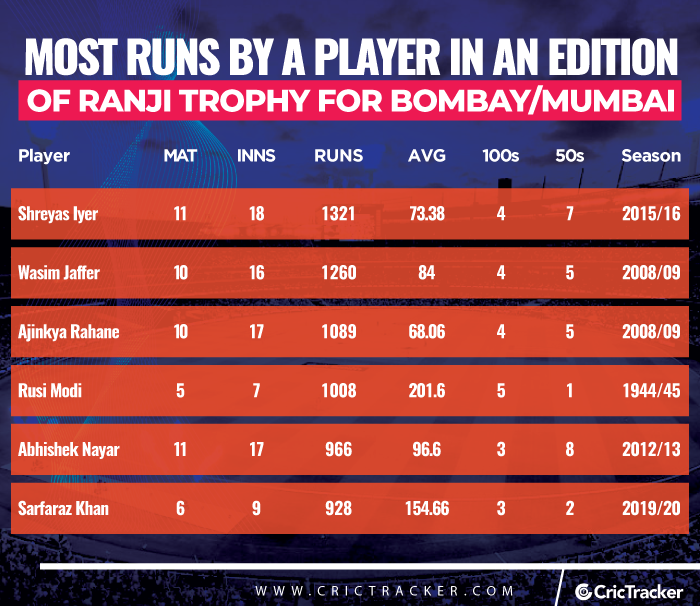 Most-runs-by-a-player-in-an-edition-of-Ranji-Trophy-for-Mumbai