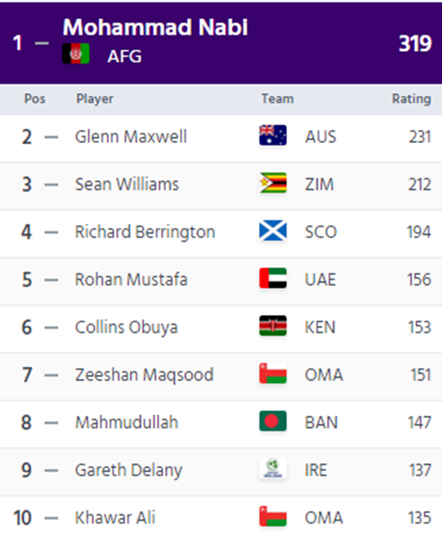 T20I all-rounders rankings