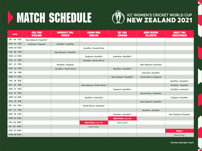 ICC Announces Schedule For 2021 ICC Women's World Cup