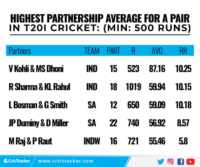 Highest-partnership-average-for-a-pair-in-T20I-cricket-Min-500-runs
