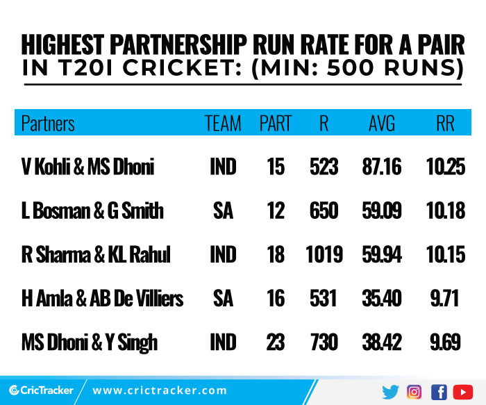 Highest-partnership-run-rate-for-a-pair-in-T20I-cricket-Min-500-runs