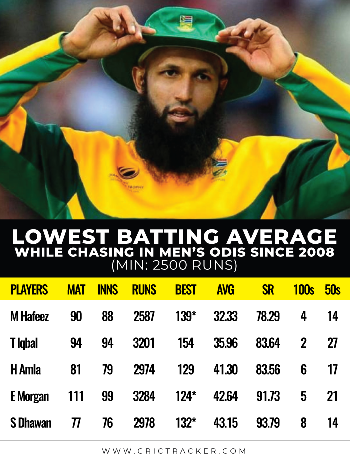 Lowest-batting-average-while-chasing-in-Men's-ODIs-since-2008
