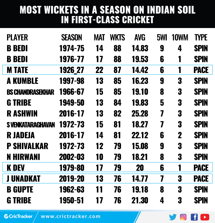 Most-wickets-in-a-season-on-Indian-soil-in-first-class-cricket