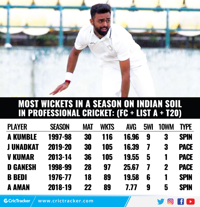 Most-wickets-in-a-season-on-Indian-soil-in-professional-cricket