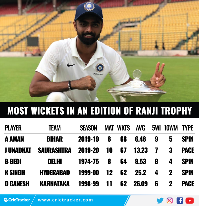 Most-wickets-in-an-edition-of-Ranji-Trophy