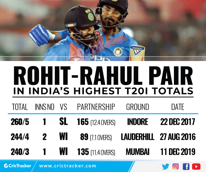 Rohit-Rahul-pair-in-India's-highest-T20I-totals