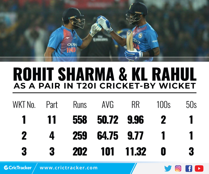 Rohit-Sharma-and-KL-Rahul-as-a-pair-in-T20I-cricket-–-By-wicket