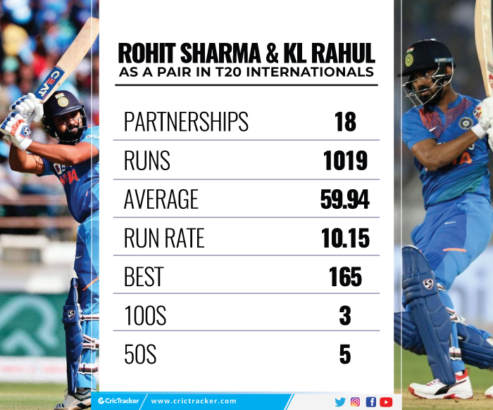Rohit-Sharma-and-KL-Rahul-as-a-pair-in-T20I-cricket