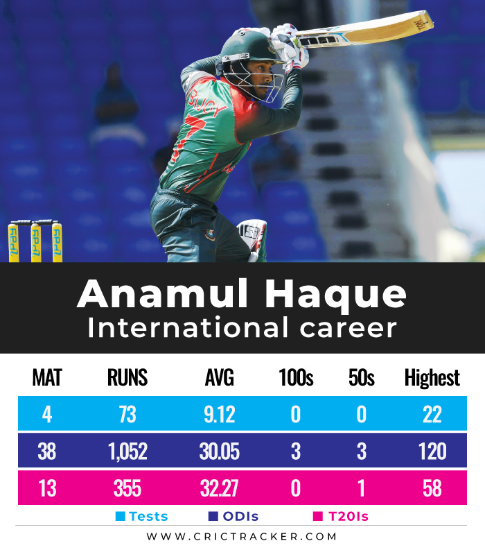 Anamul-Haque-international-career