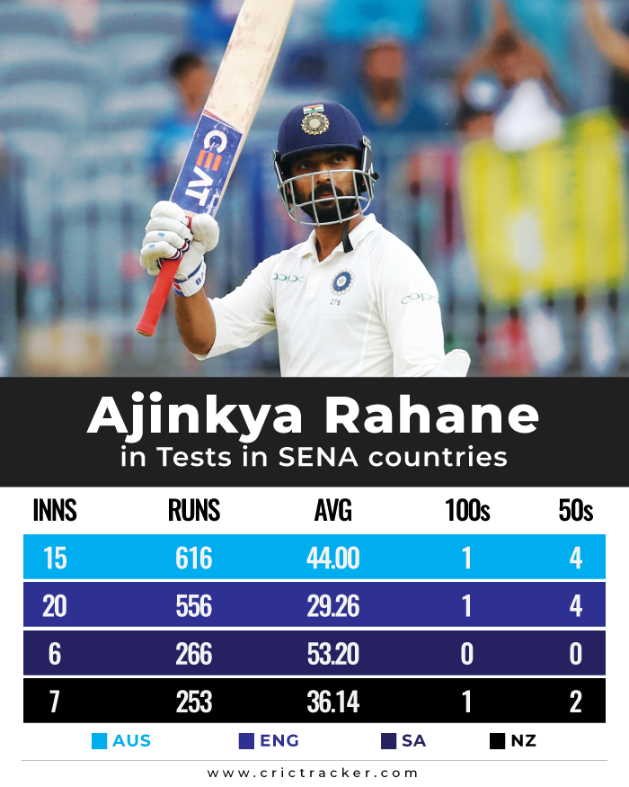 Ajinkya-Rahane-in-Tests-in-SENA-countries