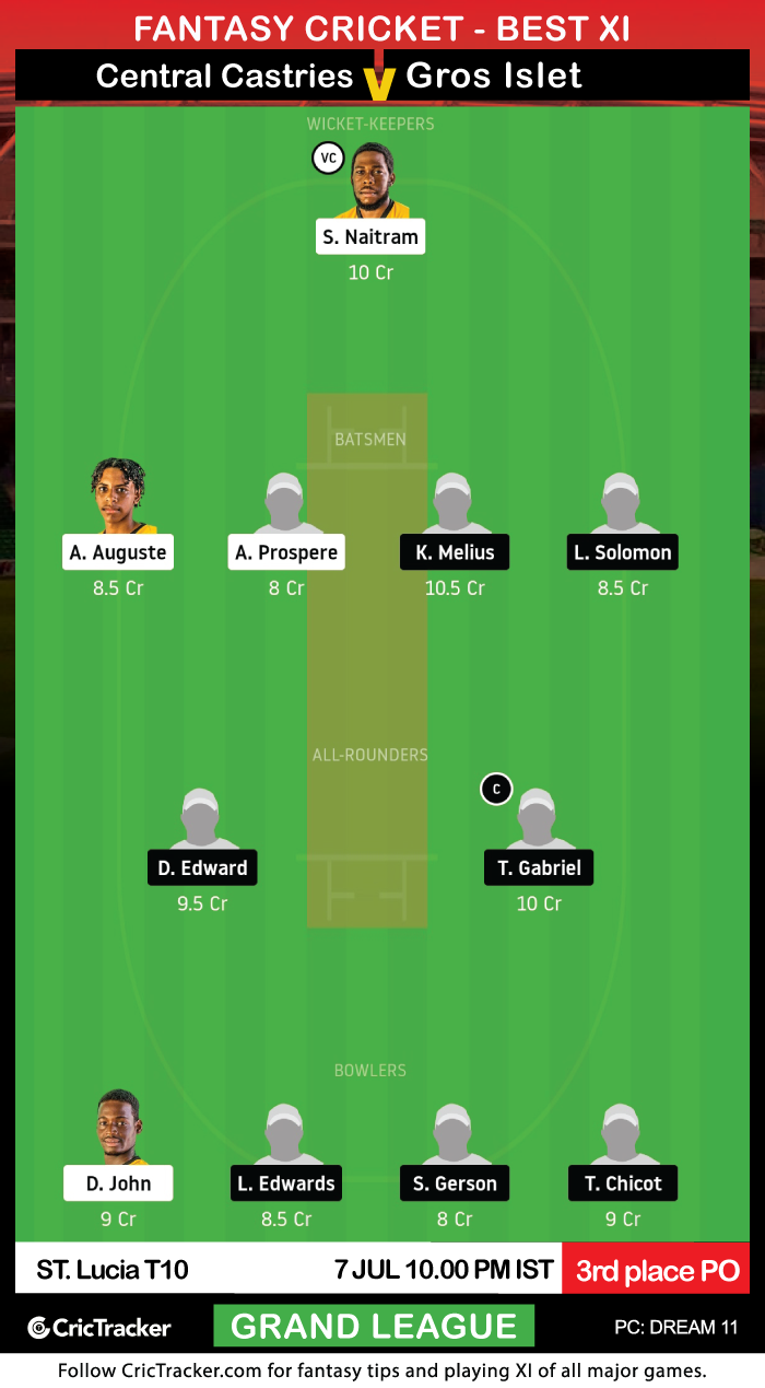 ST.-Lucia-t10-central-castries-mindoo-heritage-vs-gros-islet-cannon-blasters-Dream11Fantasy-GL