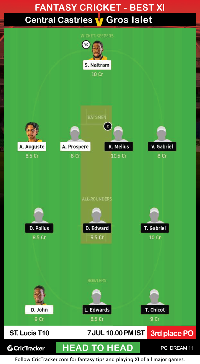 ST.-Lucia-t10-central-castries-mindoo-heritage-vs-gros-islet-cannon-blasters-Dream11Fantasy-H2H