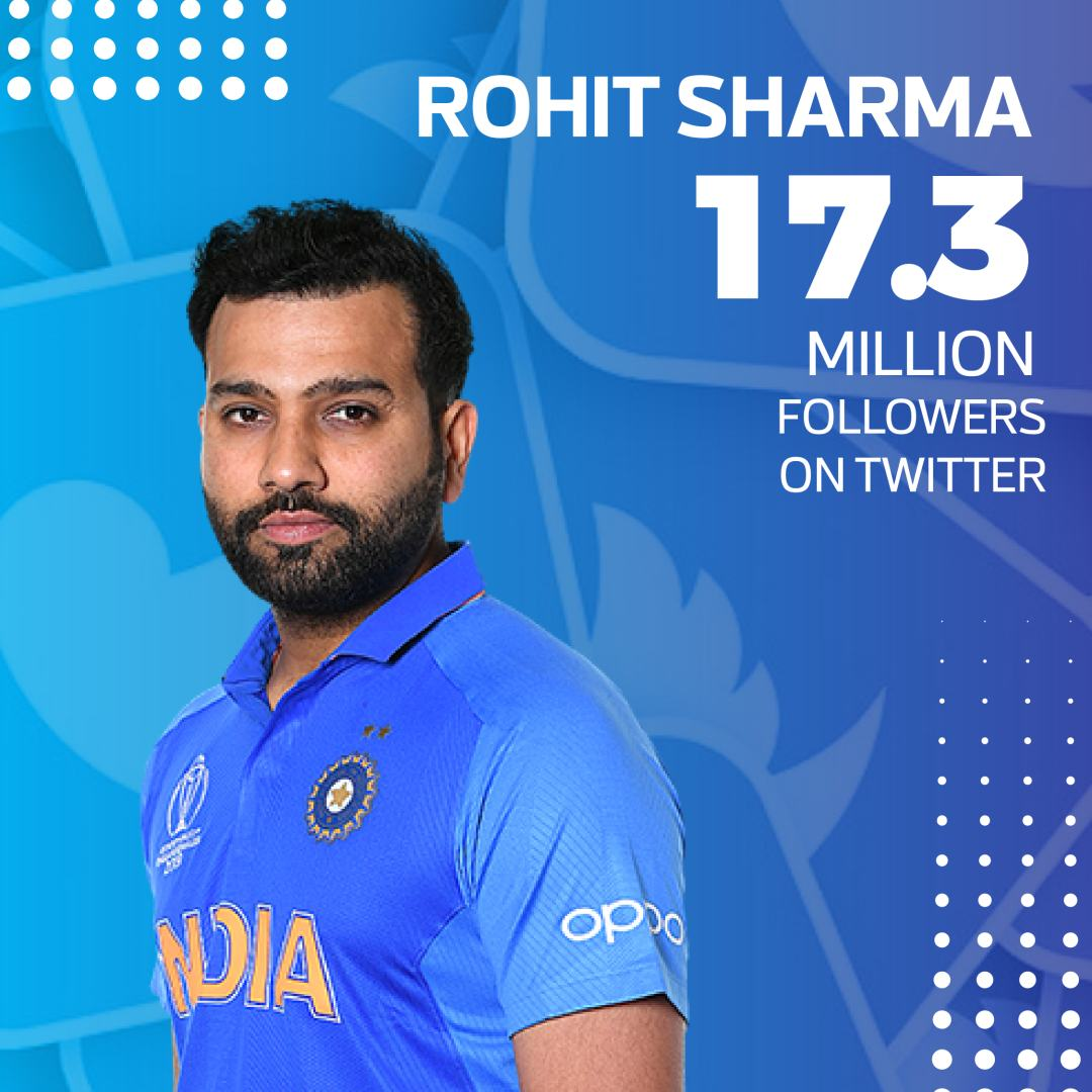 Top 20 most followed current cricketers on Twitter