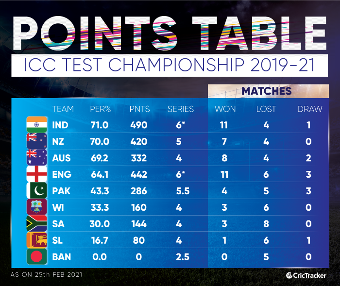 Scenarios for India and Australia to qualify for ICC World Test Championship final after England's defeat in pink ball Test